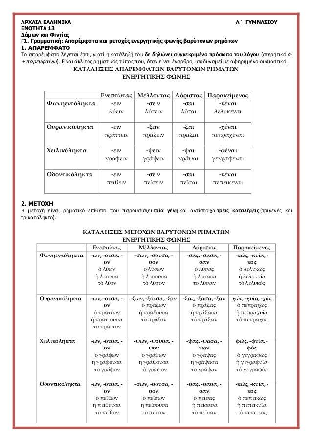 ΑΡΧΑΙΑ ΕΛΛΗΝΙΚΑ Α΄ ΓΥΜΝΑΣΙΟΥ ΕΝΟΤΗΤΑ 13 Δάμων και Φιντίας Γ1. Γραμματική: Απαρέμφατα και μετοχές ενεργητικής φωνής βαρύτον...