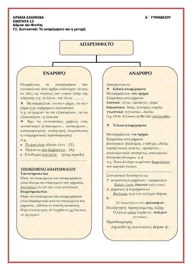 ΑΡΧΑΙΑ ΕΛΛΗΝΙΚΑ Α΄ ΓΥΜΝΑΣΙΟΥ ΕΝΟΤΗΤΑ 13 Δάμων και Φιντίας Γ2. Συντακτικό: Το απαρέμφατο και η μετοχή ΑΠΑΡΕΜΦΑΤΟ ΕΝΑΡΘΡΟ Ον...