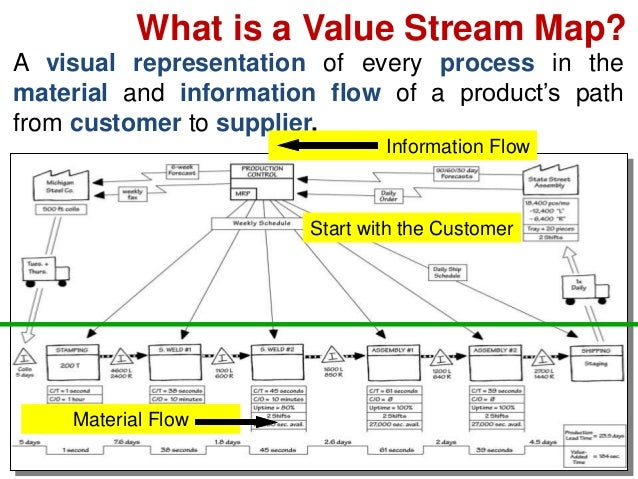 13 value stream mapping