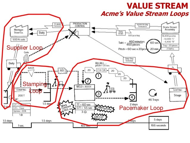 13. value stream mapping