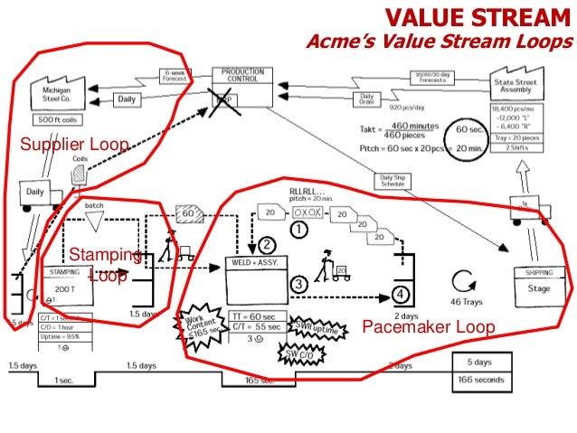 leann stream value essay