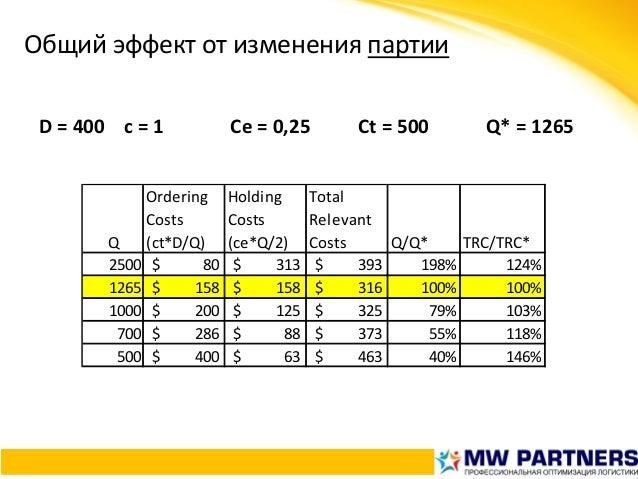 Общийэффектотизмененияпартии D=400с=1 Ce=0,25 Ct=500 Q*=1265    Q Ordering Costs (ct*D/Q) Ho...