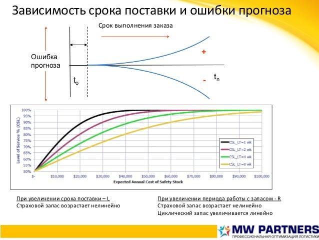 Зависимостьсрокапоставкииошибкипрогноза Ошибка прогноза + -to tn Сроквыполнениязаказа Приувеличениисрокапостав...