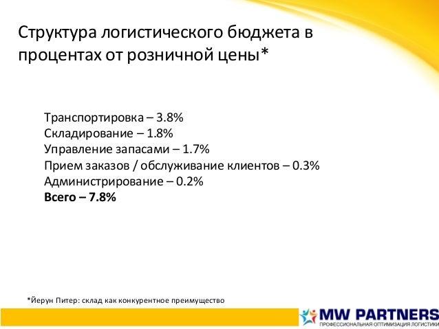 Структуралогистическогобюджетав процентахотрозничнойцены* Транспортировка–3.8% Складирование–1.8% Управление...