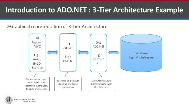 Ado net by asp net development company in india for N tier architecture example