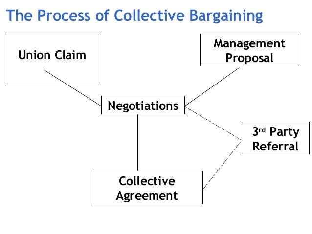 132 Collective Bargaining