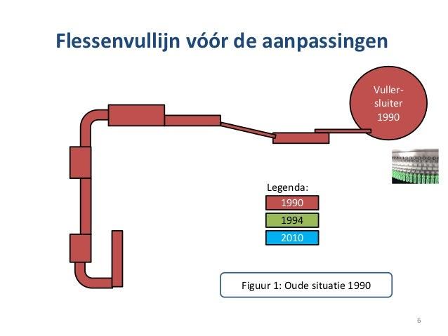 Flessenvullijn vóór de aanpassingen                                                  Vuller-                              ...