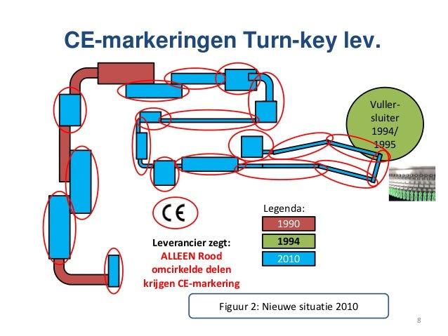 CE-markeringen Turn-key lev.                                                       Vuller-                                ...
