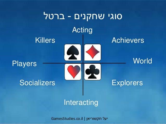 יעלחקשוריאן GamesStudies.co.il שחקנים סוגי-ברטל Acting World Interacting Players Achievers ExplorersSocializers ...