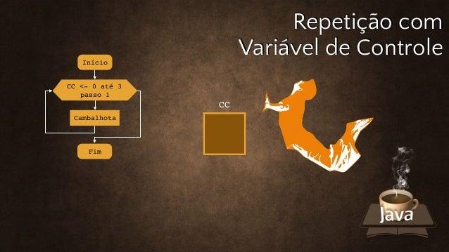 Início Fim Cambalhota CC Repetição com Variável de Controle CC <- 0 até 3 passo 1