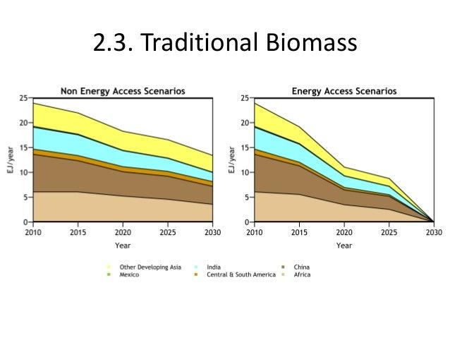 Energy efficiency and renewable energy modelling with ETSAP