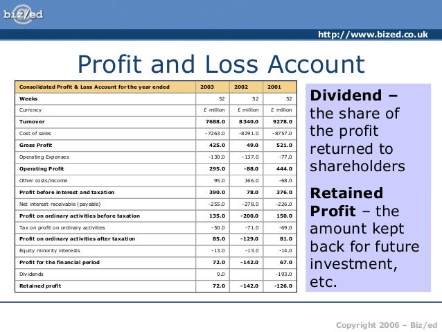 finance cost in profit and loss account