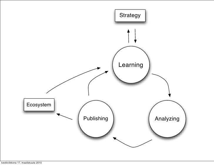 Strategy                                                       Learning                          Ecosystem                ...
