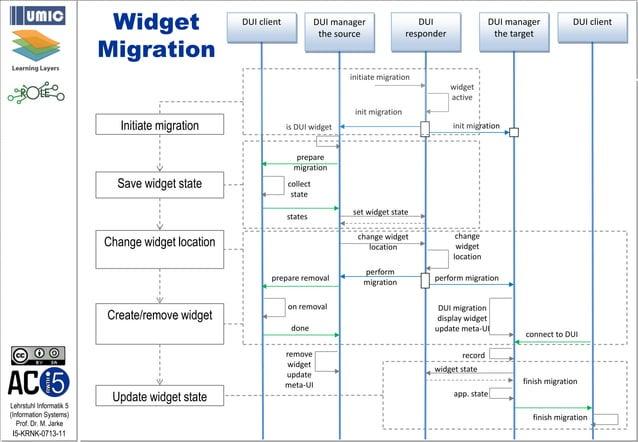 Lehrstuhl Informatik 5 (Information Systems) Prof. Dr. M. Jarke I5-KRNK-0713-11 widget active initiate migration DUI respo...
