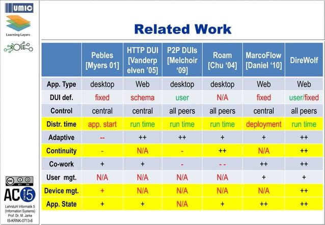 Lehrstuhl Informatik 5 (Information Systems) Prof. Dr. M. Jarke I5-KRNK-0713-6 Related Work Pebles [Myers 01] HTTP DUI [Va...