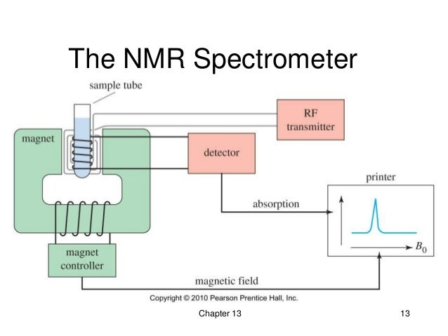 13 - Nuclear Magnetic Resonance Spectroscopy - Wade 7th