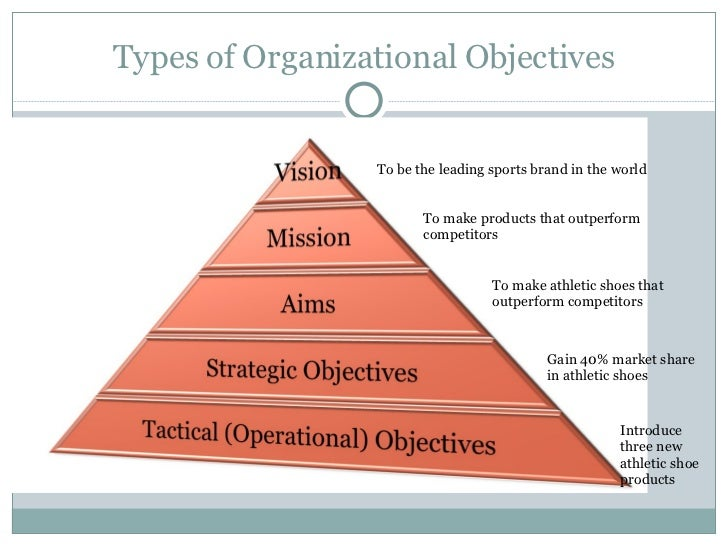 Types of Organizational Objectives To be the leading sports brand in the world To make products that outperform competitor...