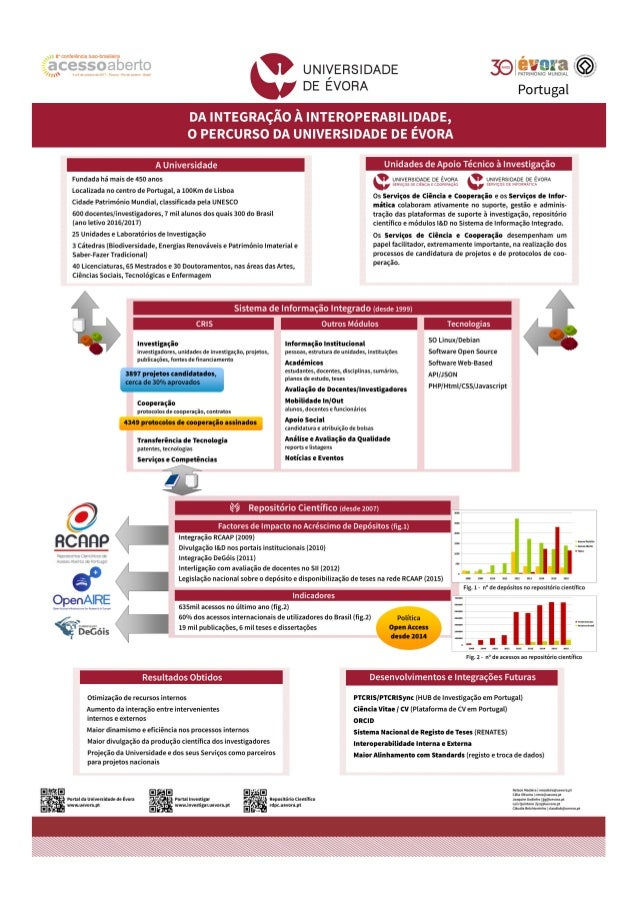 Da integração à interoperabilidade, o percurso da Universidade de Évora - CONFOA 2017