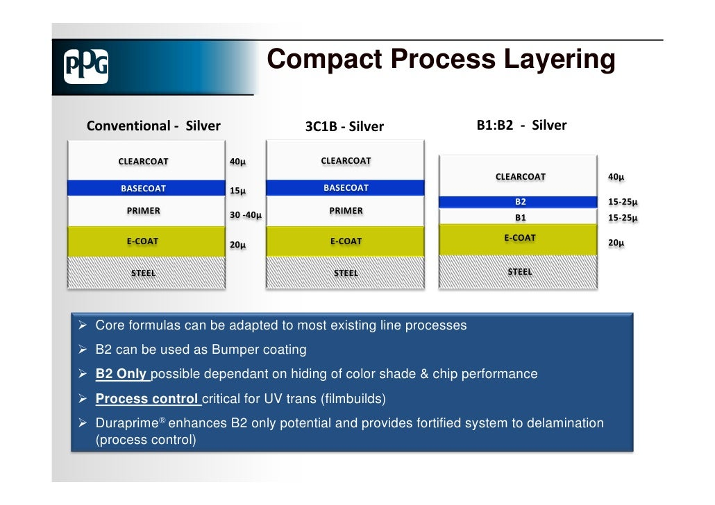 automotive e coat paint process simulation using A typical automotive paint process time takes a few minutes using e-coat simulation technology allows an understanding and validation of the impact of a design change e-coating simulation solutions must be able to include the bath characteristics.