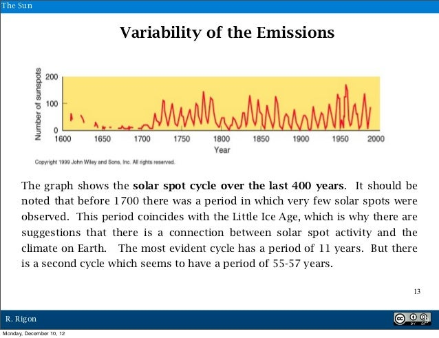 The Sun                          Variability of the Emissions      The graph shows the solar spot cycle over the last 400 ...