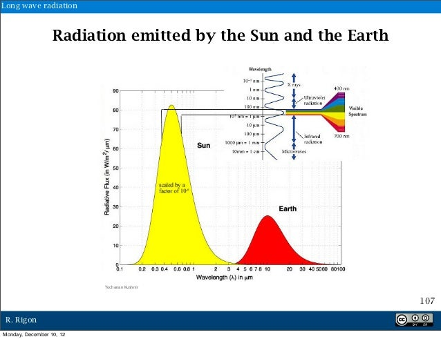 Long wave radiation                  Radiation emitted by the Sun and the Earth                          Yochanan Kushnir ...