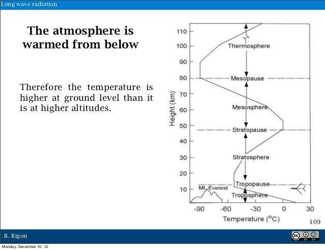 Long wave radiation          The atmosphere is          warmed from below        Therefore the temperature is        highe...