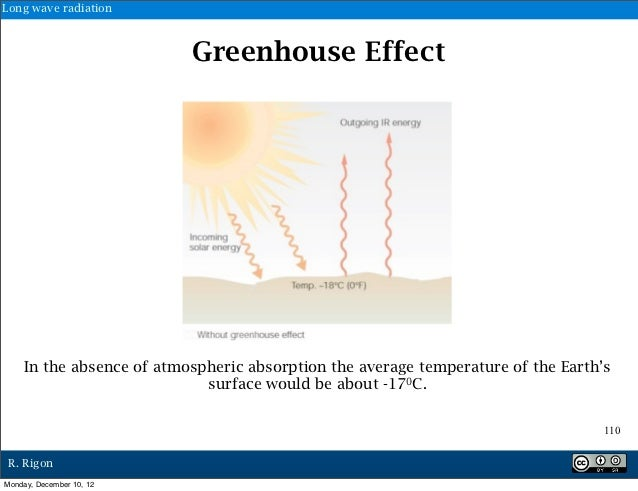 Long wave radiation                           Greenhouse Effect     In the absence of atmospheric absorption the average t...