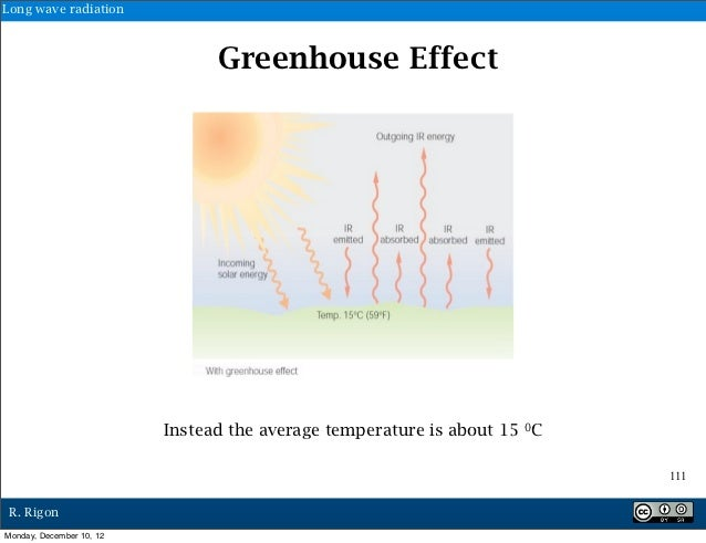 Long wave radiation                                Greenhouse Effect                          Instead the average temperat...