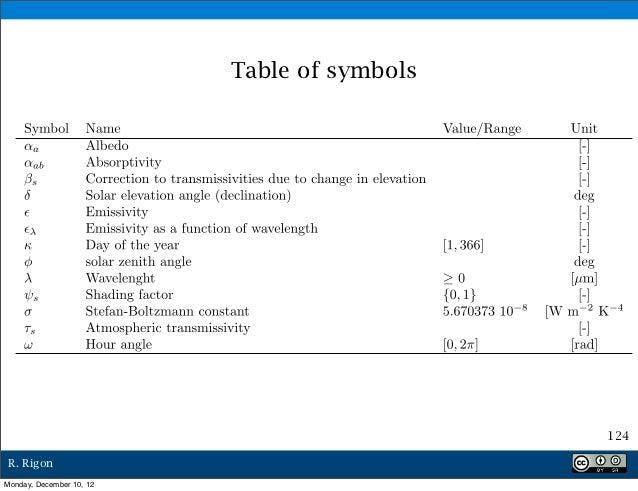 Table of symbols                                             124R. RigonMonday, December 10, 12