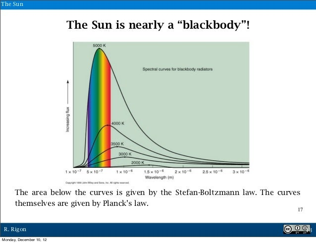 """The Sun                          The Sun is nearly a """"blackbody""""!      The area below the curves is given by the Stefan-Bo..."""