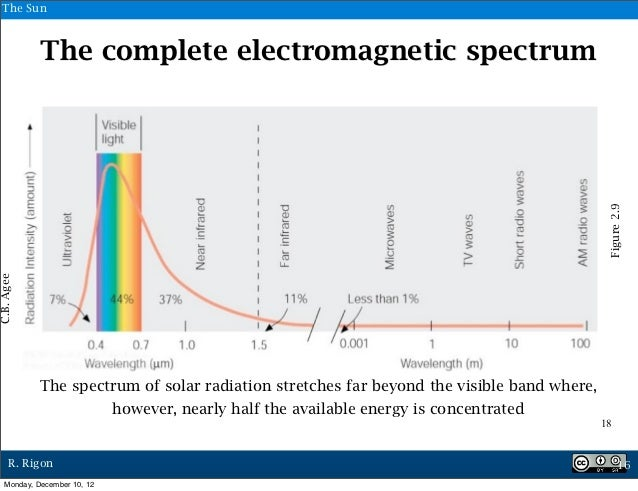The Sun             The complete electromagnetic spectrum                                                                 ...