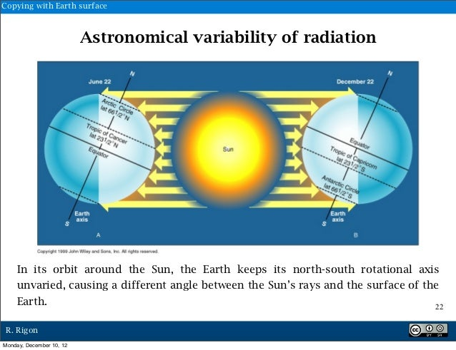 Copying with Earth surface                          Astronomical variability of radiation    In its orbit around the Sun, ...