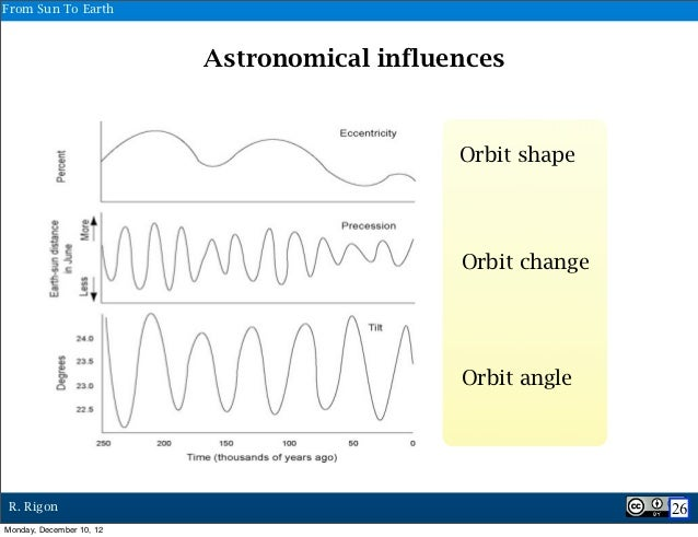 From Sun To Earth                          Astronomical influences                                             Orbit shape...