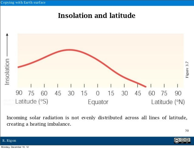 Copying with Earth surface                             Insolation and latitude                                            ...