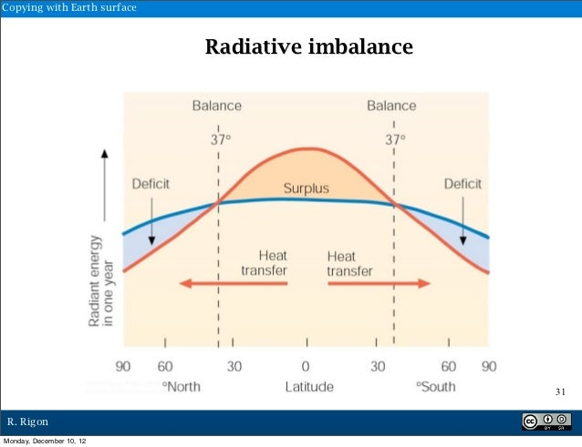 Copying with Earth surface                             Radiative imbalance                                                ...