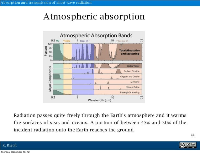 Absorption and transmission of short wave radiation                          Atmospheric absorption          Radiation pas...