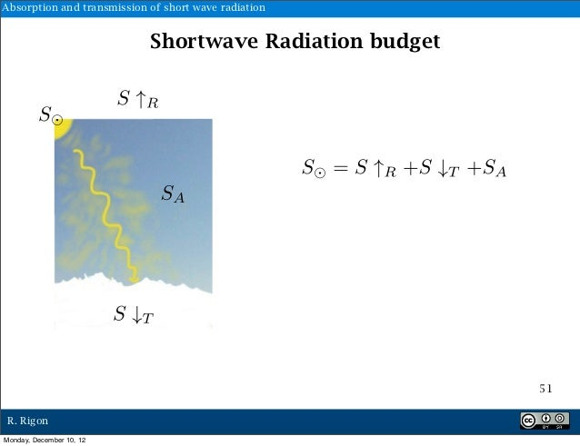 Absorption and transmission of short wave radiation                            Shortwave Radiation budget         S       ...