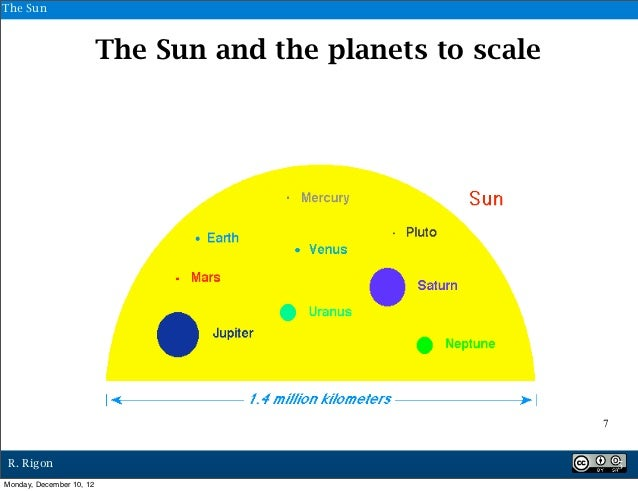The Sun                          The Sun and the planets to scale                                                         ...