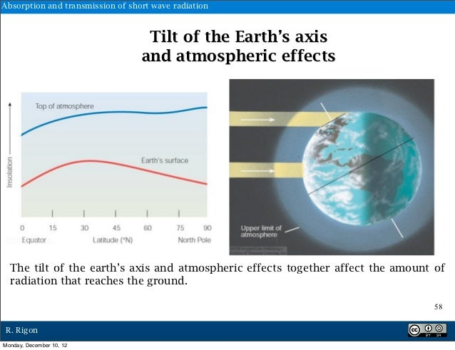 Absorption and transmission of short wave radiation                                   Tilt of the Earth's axis            ...