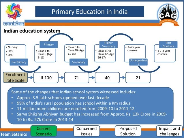 pre primary education in india