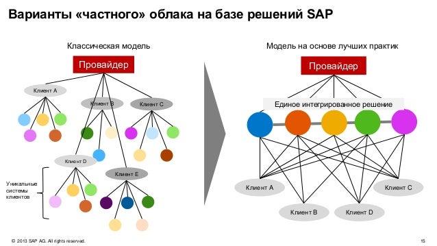 © 2013 SAP AG. All rights reserved. 18Public Индустриальные и специфические решения Управление человеческим капиталом Заку...