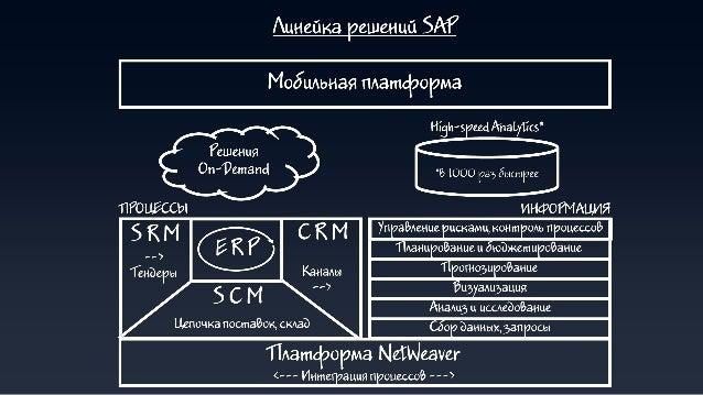 © 2013 SAP AG. All rights reserved. 9Public «Облачная» стратегия SAP Бизнес сообщество Ariba Облачная платформа SAP HANA C...