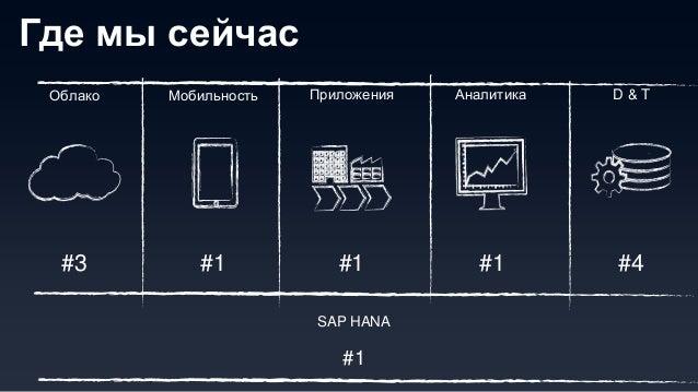 © 2013 SAP AG. All rights reserved. 10Public Облачная стратегия SAP– Лидировать в «облачных» приложениях для бизнеса Облач...