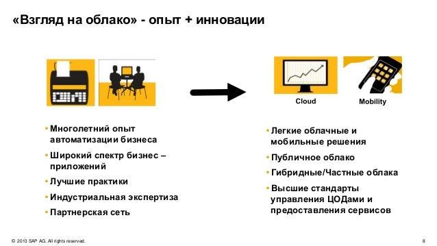 © 2013 SAP AG. All rights reserved. 11Public Приоритеты SAP при разработке «облачных» решений Подходит для МЕНЯ Удобство р...