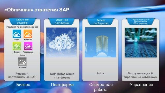 © 2013 SAP AG. All rights reserved. 12Public Как это работает вместе Люди Клиенты Деньги Поставщики Бизнес Обмен информаци...