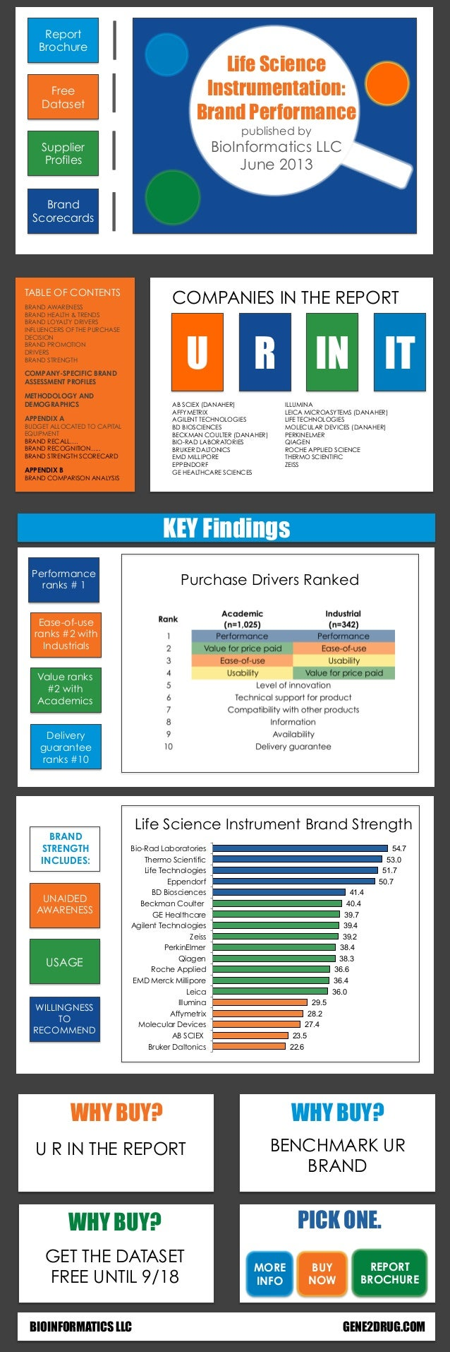 UNAIDED AWARENESS USAGE WILLINGNESS TO RECOMMEND Life Science Instrument Brand Strength BRAND STRENGTH INCLUDES: Free Data...