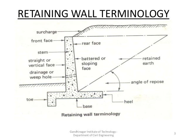 Counterfort Retaining Wall