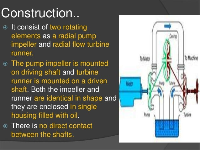 How A Torque Converter Works >> Hydraulic Machines Fluid coupling, Fluid torque converter