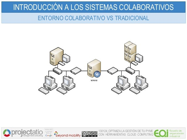 INTRODUCCIÓN A LOS SISTEMAS COLABORATIVOS      ENTORNO COLABORATIVO VS TRADICIONAL                         130124_OPTIMIZA...