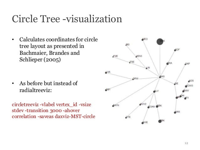 Circle Tree -visualization• Calculates coordinates for circle  tree layout as presented in  Bachmaier, Brandes and  Schlie...